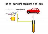 Cấu tạo và nguyên lý hoạt động của cầu nâng 1 trụ rửa xe